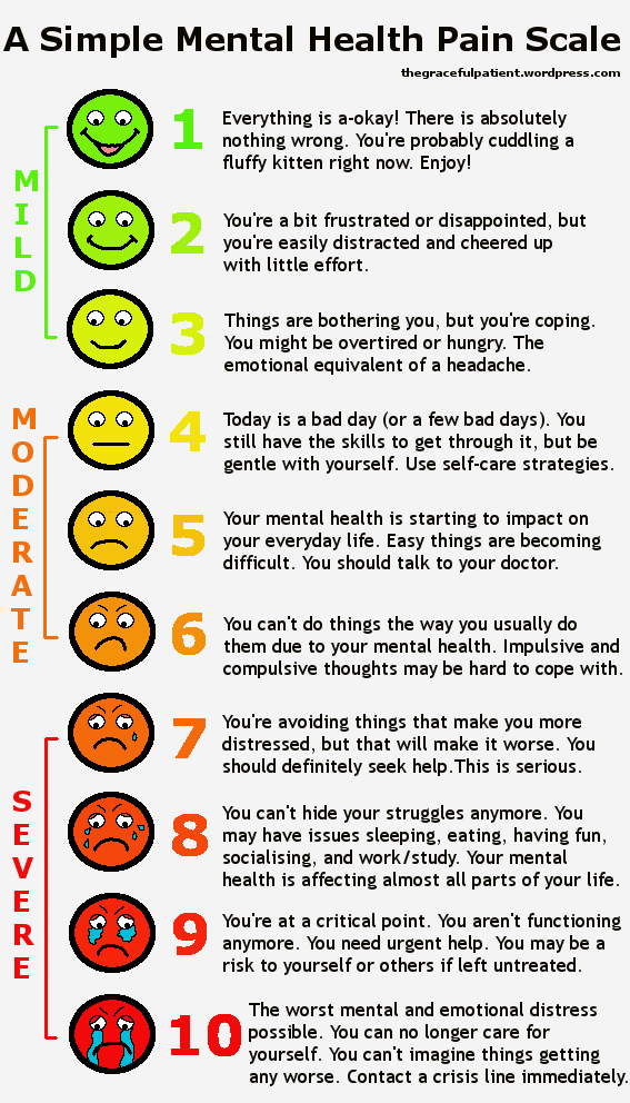MH PAIN SCALE
