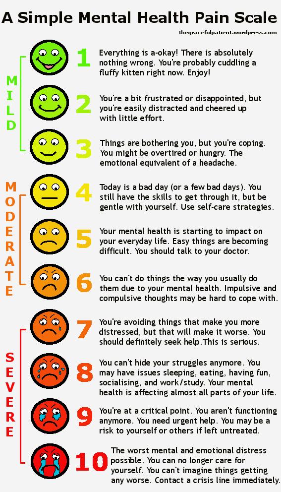 A Simple Mental Health Pain Scale The Graceful Patient